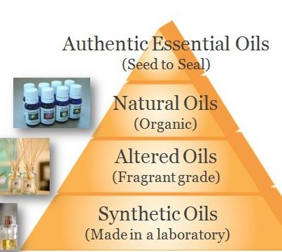 Quality Grades of Oils
